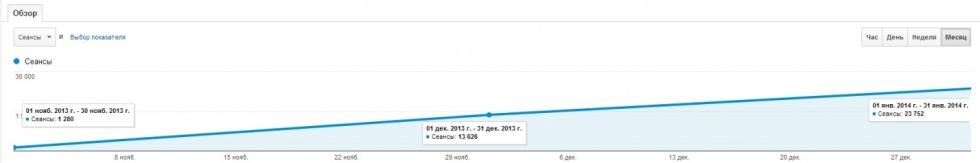 График почещаемости интернет-магазина Веломакс