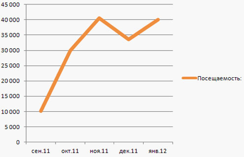 Рост посещаемости сайта мебельной тематики